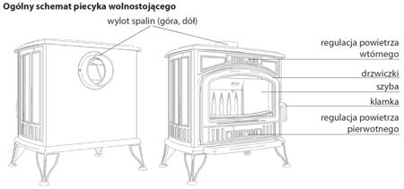 KONS Piec wolnostojący koza 7kW - spełnia anty-smogowy EkoProjekt 30060593