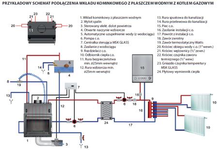 Wkład kominkowy 17kW MBA PW z płaszczem wodnym, wężownicą (szyba prosta) - spełnia anty-smogowy EkoProjekt 30066817